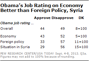 Obama's Job Rating on Economy Better than Foreign Policy, Syria