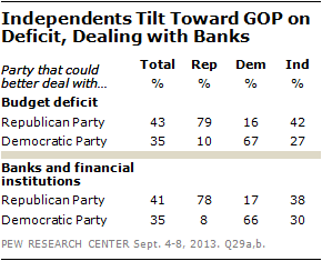 Independents Tilt Toward GOP on Deficit, Dealing with Banks