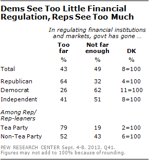 Dems See Too Little Financial Regulation, Reps See Too Much