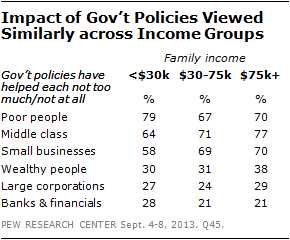 Impact of Gov't Policies Viewed Similarly across Income Groups