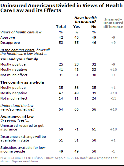Uninsured Americans Divided in Views of Health Care Law and its Effects