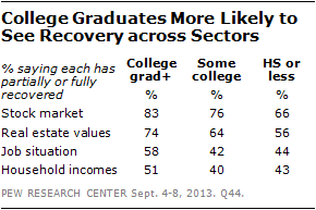 College Graduates More Likely to See Recovery across Sectors