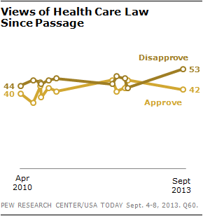 Views of Health Care Law  Since Passage