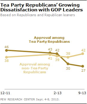 Tea Party Republicans' Growing Dissatisfaction with GOP Leaders