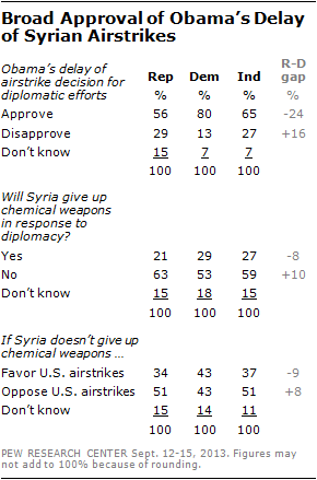 Broad Approval of Obama's Delay of Syrian Airstrikes