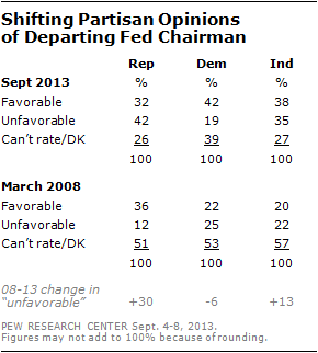 Shifting Partisan Opinions   of Departing Fed Chairman