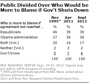 Public Divided Over Who Would be  More to Blame if Gov't Shuts Down