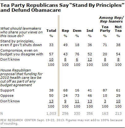 "Tea Party Republicans Say ""Stand By Principles"" and Defund Obamacare"
