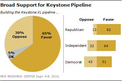 Broad Support for Keystone Pipeline