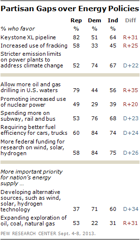 Partisan Gaps over Energy Policies