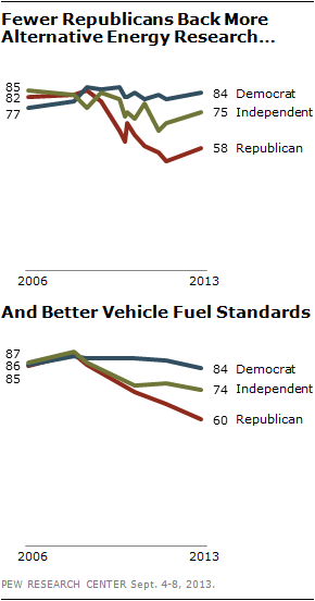 Fewer Republicans Back More Alternative Energy Research … And Better Vehicle Fuel Standards