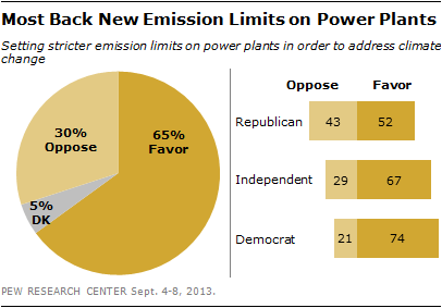 Most Back New Emission Limits on Power Plants