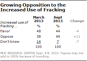 Growing Opposition to the Increased Use of Fracking