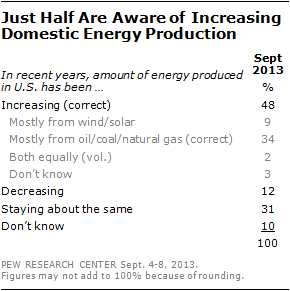 Just Half Are Aware of Increasing Domestic Energy Production