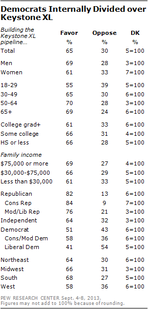 Democrats Internally Divided over Keystone XL