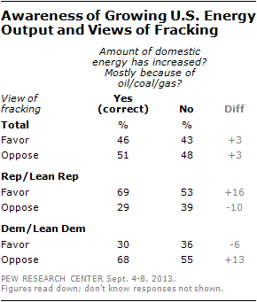 Awareness of Growing U.S. Energy Output and Views of Fracking