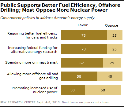 Public Supports Better Fuel Efficiency, Offshore Drilling; Most Oppose More Nuclear Power
