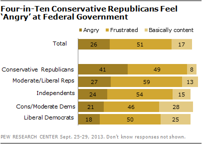 Four-in-Ten Conservative Republicans Feel 'Angry' at Federal Government