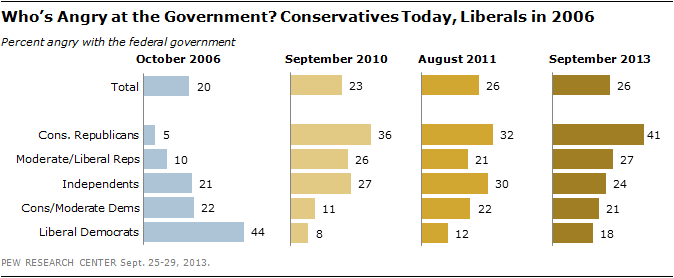 Who's Angry at the Government? Conservatives Today, Liberals in 2006