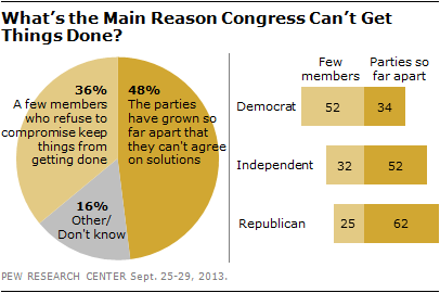 What's the Main Reason Congress Can't Get Things Done?
