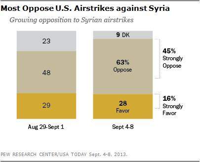 Most Oppose U.S. Airstrikes against Syria