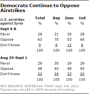 Democrats Continue to Oppose Airstrikes