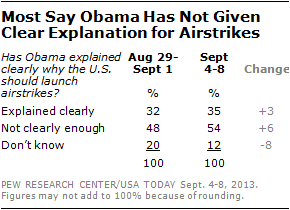 Most Sat Obama Has Not Given Clear Explanation for Airstrikes