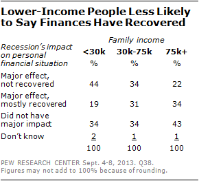 Lower-Income People Less Likely to Say Finances Have Recovered