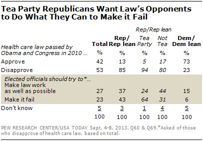 Tea Party Republicans Want Law's Opponents to Do What They Can to Make it Fail