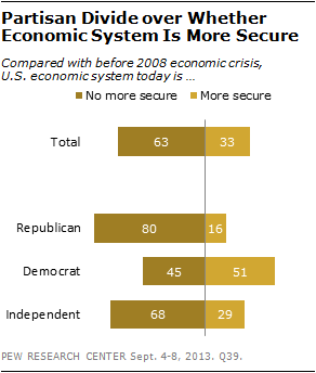 Partisan Divide over Whether Economic System Is More Secure
