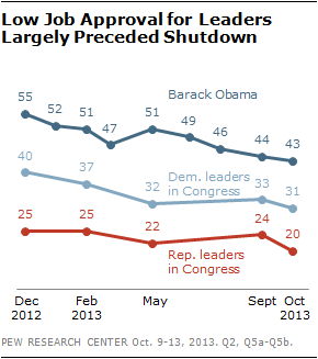Low Job Approval for Leaders Largely Preceded Shutdown