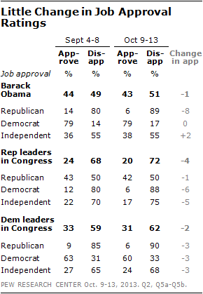 Little Change in Job Approval Ratings