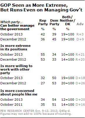 GOP Seen as More Extreme,  But Runs Even on Managing Gov't