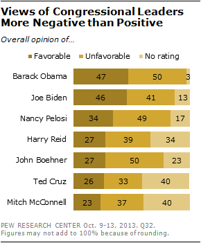 Views of Congressional Leaders More Negative than Positive