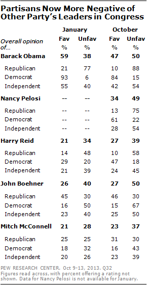 Partisans Now More Negative of Other Party's Leaders in Congress
