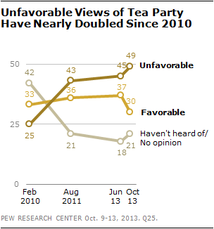 Unfavorable Views of Tea Party Have Nearly Doubled Since 2010