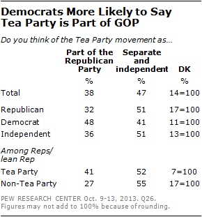Democrats More Likely to Say  Tea Party is Part of GOP
