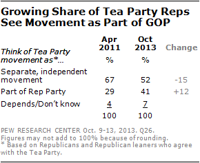 Growing Share of Tea Party Reps See Movement as Part of GOP