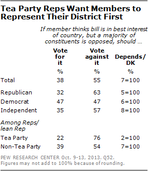 Tea Party Reps Want Members to Represent Their District First