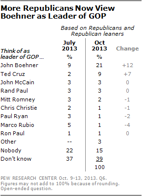 More Republicans Now View Boehner as Leader of GOP