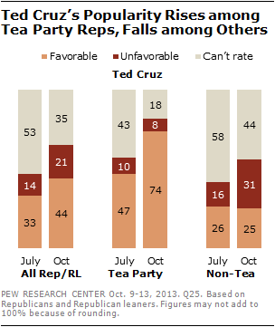 Ted Cruz's Popularity Rises among Tea Party Reps, Falls among Others