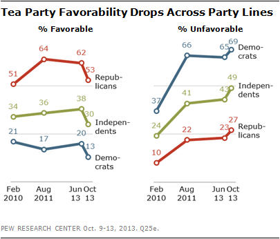 Tea Party Favorability Drops Across Party Lines