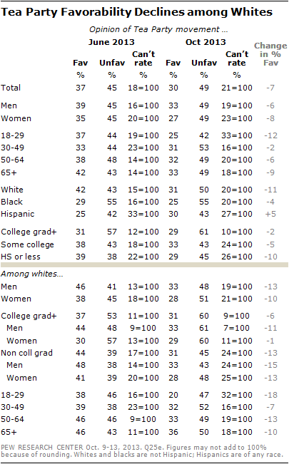 Tea Party Favorability Declines among Whites