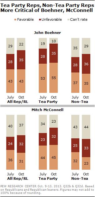 Tea Party Reps, Non-Tea Party Reps More Critical of Boehner, McConnell