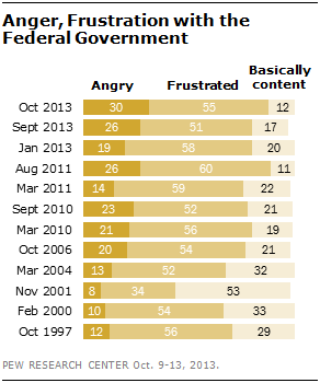 Anger, Frustration with the Federal Government