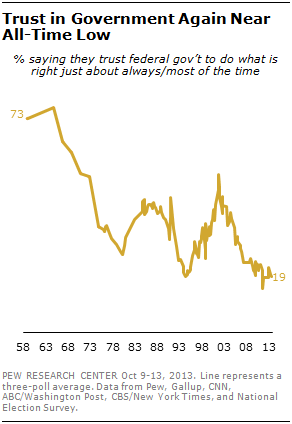 Trust in Government Again Near All-Time Low