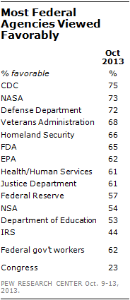 Most Federal Agencies Viewed Favorably