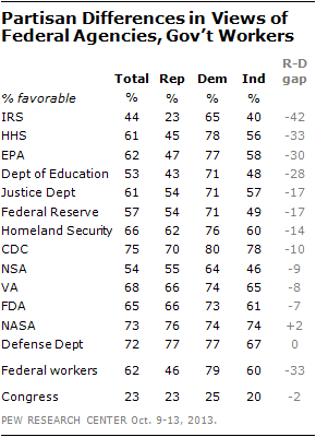 Partisan Differences in Views of Federal Agencies, Gov't Workers