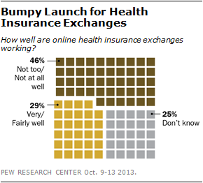 Bumpy Launch for Health Insurance Exchanges