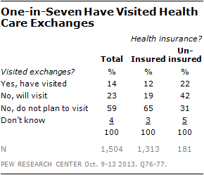 One-in-Seven Have Visited Health Care Exchanges